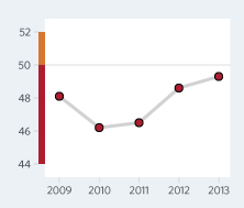 Bar Graph of Liberia Economic Freedom Scores Over a Time Period