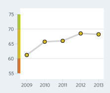 Bar Graph of Macedonia Economic Freedom Scores Over a Time Period