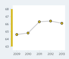 Bar Graph of Malaysia  Economic Freedom Scores Over a Time Period