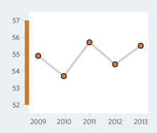 Bar Graph of Moldova Economic Freedom Scores Over a Time Period