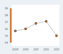 Bar Graph of Mozambique  Economic Freedom Scores Over a Time Period