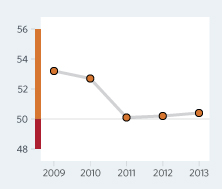 Bar Graph of Nepal Economic Freedom Scores Over a Time Period