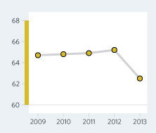 Bar Graph of Panama  Economic Freedom Scores Over a Time Period