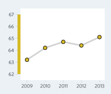 Bar Graph of Romania Economic Freedom Scores Over a Time Period