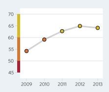 Bar Graph of Rwanda Economic Freedom Scores Over a Time Period