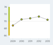 Bar Graph of Saint Lucia Economic Freedom Scores Over a Time Period