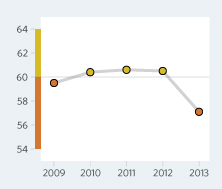 Bar Graph of Samoa Economic Freedom Scores Over a Time Period