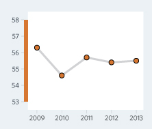 Bar Graph of Senegal Economic Freedom Scores Over a Time Period