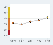 Bar Graph of Sri Lanka Economic Freedom Scores Over a Time Period