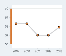 Bar Graph of Tanzania Economic Freedom Scores Over a Time Period