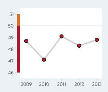 Bar Graph of Togo Economic Freedom Scores Over a Time Period