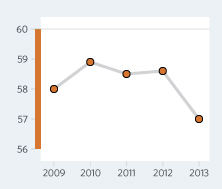 Bar Graph of Tunisia Economic Freedom Scores Over a Time Period