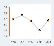 Bar Graph of Bhutan Economic Freedom Scores Over a Time Period