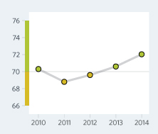 Bar Graph of Botswana Economic Freedom Scores Over a Time Period