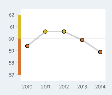 Bar Graph of Burkina Faso Economic Freedom Scores Over a Time Period