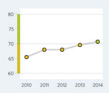 Bar Graph of Colombia Economic Freedom Scores Over a Time Period