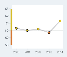 Bar Graph of Dominican Republic Economic Freedom Scores Over a Time Period