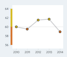 Bar Graph of Mongolia Economic Freedom Scores Over a Time Period
