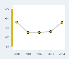 Bar Graph of Montenegro Economic Freedom Scores Over a Time Period