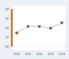 Bar Graph of Niger Economic Freedom Scores Over a Time Period