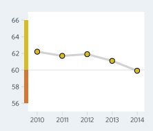 Bar Graph of Uganda Economic Freedom Scores Over a Time Period