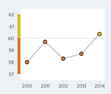 Bar Graph of Zambia Economic Freedom Scores Over a Time Period