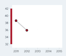 Bar Graph of Libya Economic Freedom Scores Over a Time Period