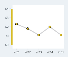 Bar Graph of Paraguay  Economic Freedom Scores Over a Time Period