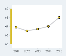 Bar Graph of Saint Vincent and the Grenadines Economic Freedom Scores Over a Time Period