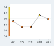 Bar Graph of Swaziland Economic Freedom Scores Over a Time Period