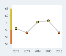 Bar Graph of Kyrgyz Republic  Economic Freedom Scores Over a Time Period