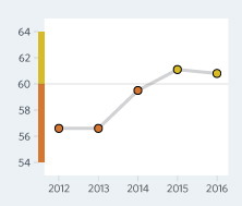 Bar Graph of Vanuatu Economic Freedom Scores Over a Time Period