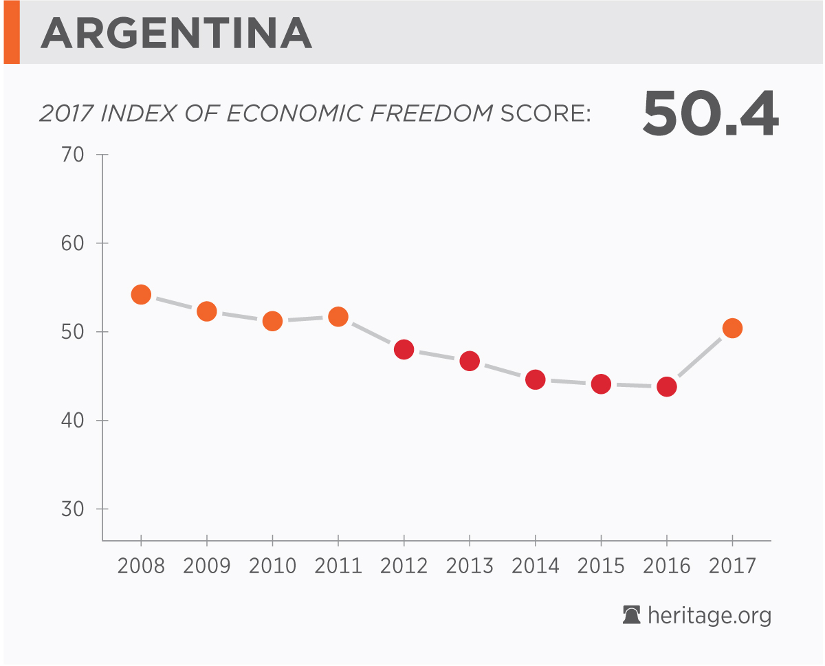 argentina economy population gdp inflation business