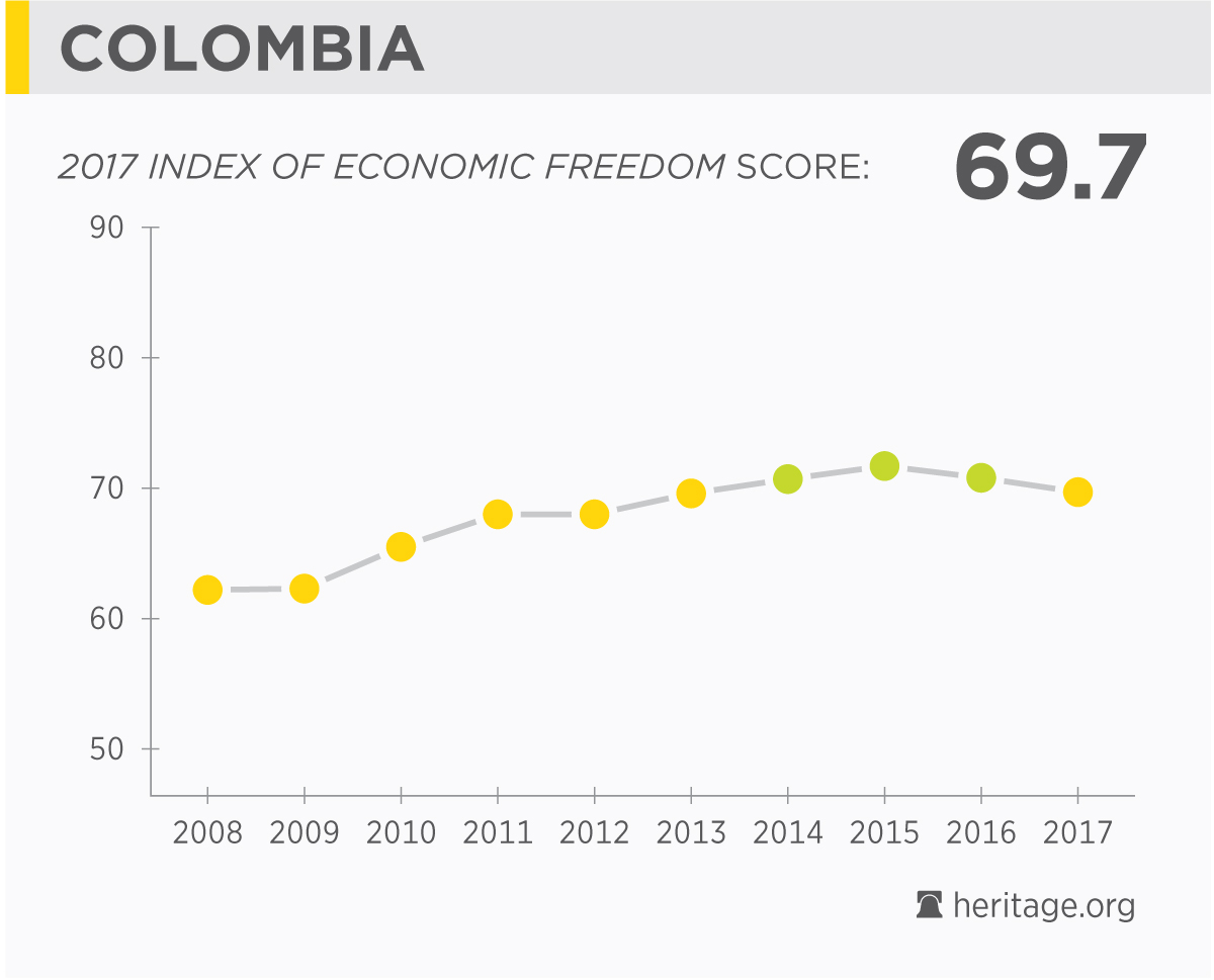 The Economy in Colombia