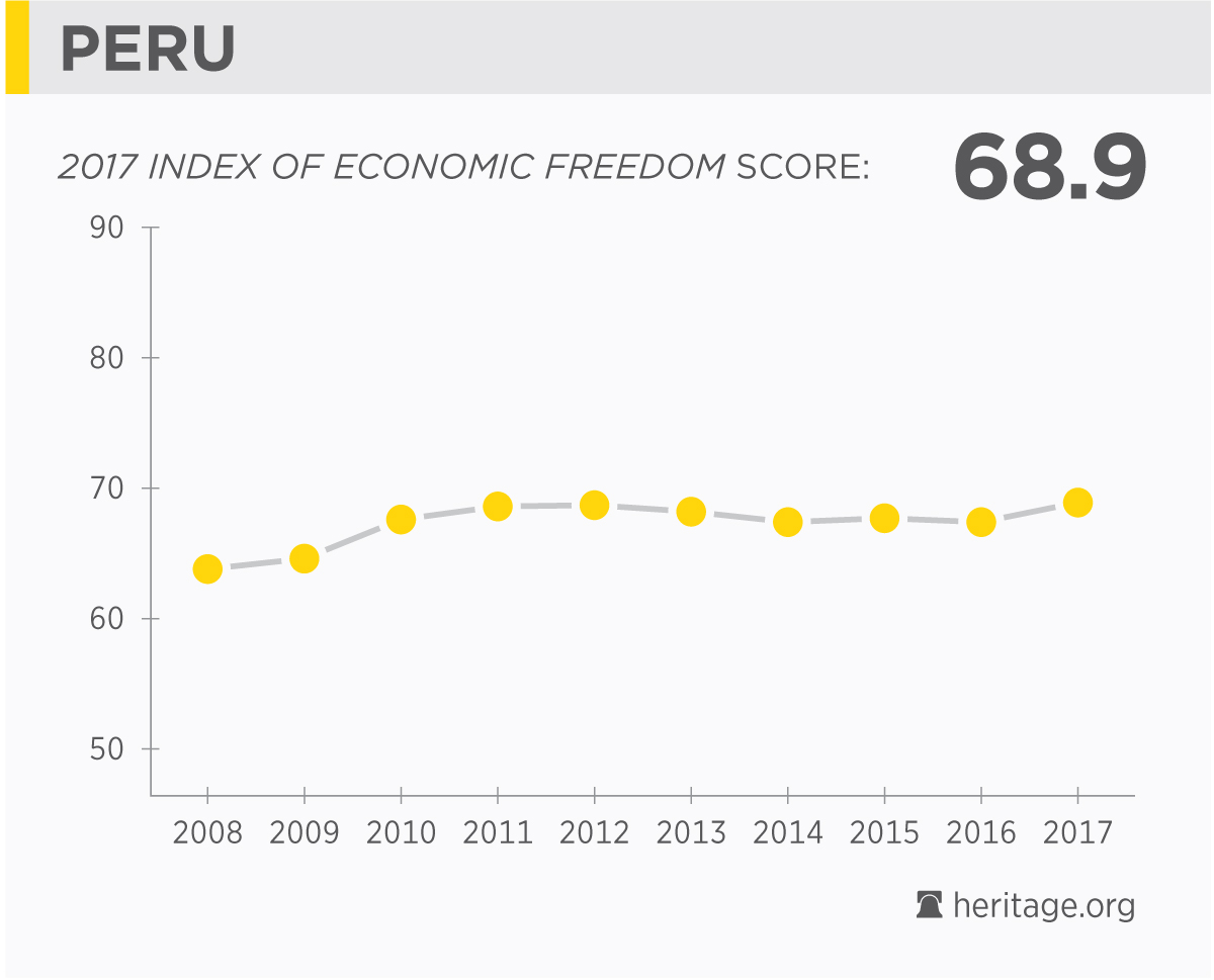perus economy Peru's economy has shown strong growth over the past five years, helped by market-oriented economic reforms and privatizations in the 1990s, and measures taken since 2001 to promote trade and attract investment.
