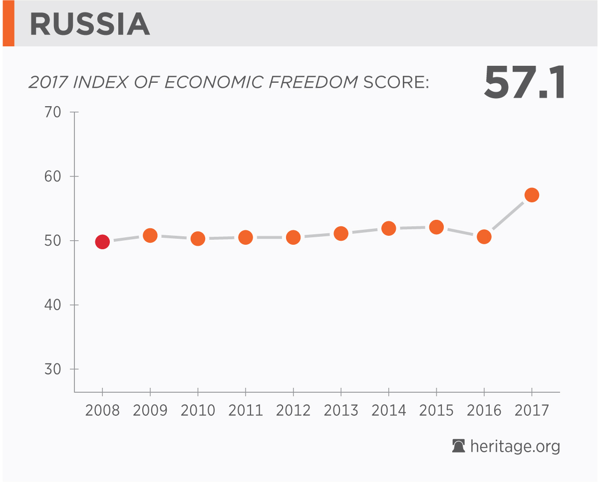Russia Economy: Population, GDP, Inflation, Business, Trade, FDI ...