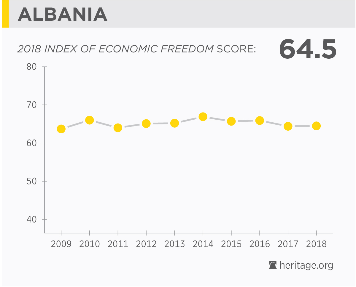 Albania Economy Population GDP Inflation Business Trade FDI - Poorest country in europe