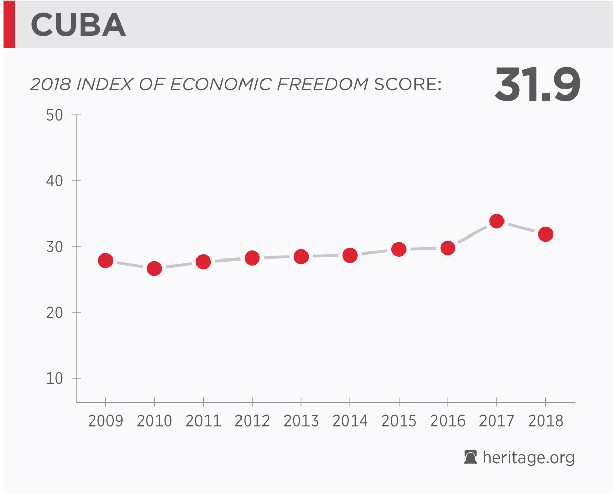 Cuba Economy Population Gdp Inflation Business Trade