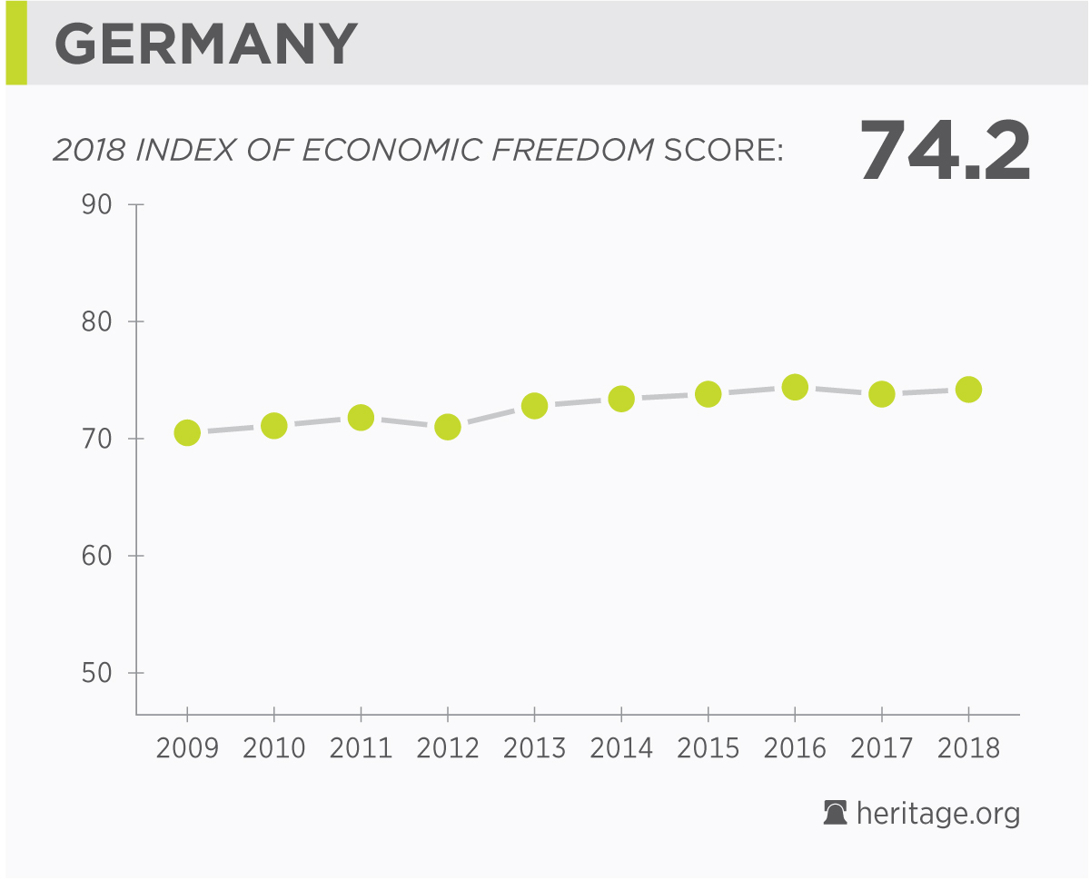 german economy facts population gdp inflation unemployment  country s score over time