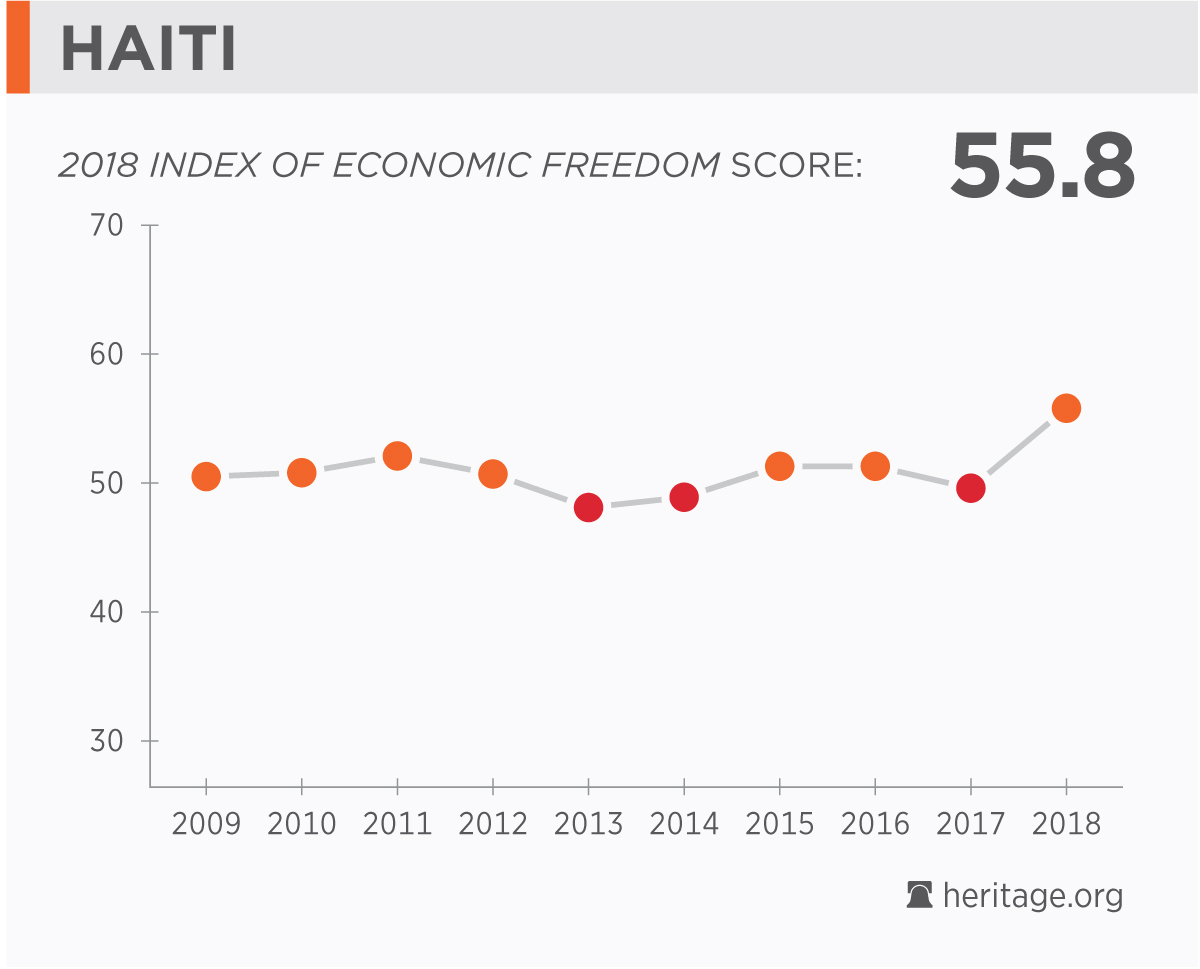 Haiti economy population gdp inflation business trade fdi countrys score over time gumiabroncs Images