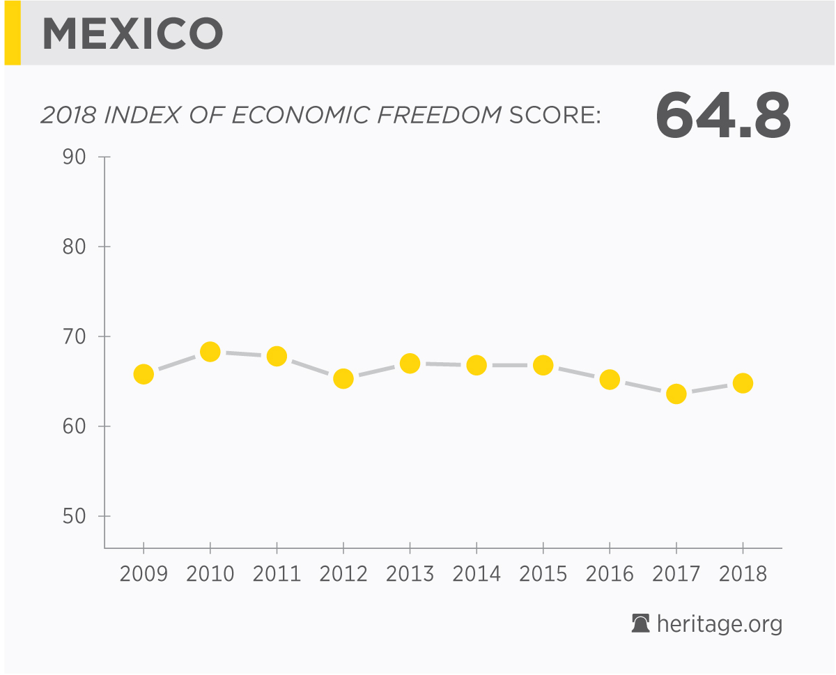 Mexico Economy Facts Population Gdp Corruption Business Trade