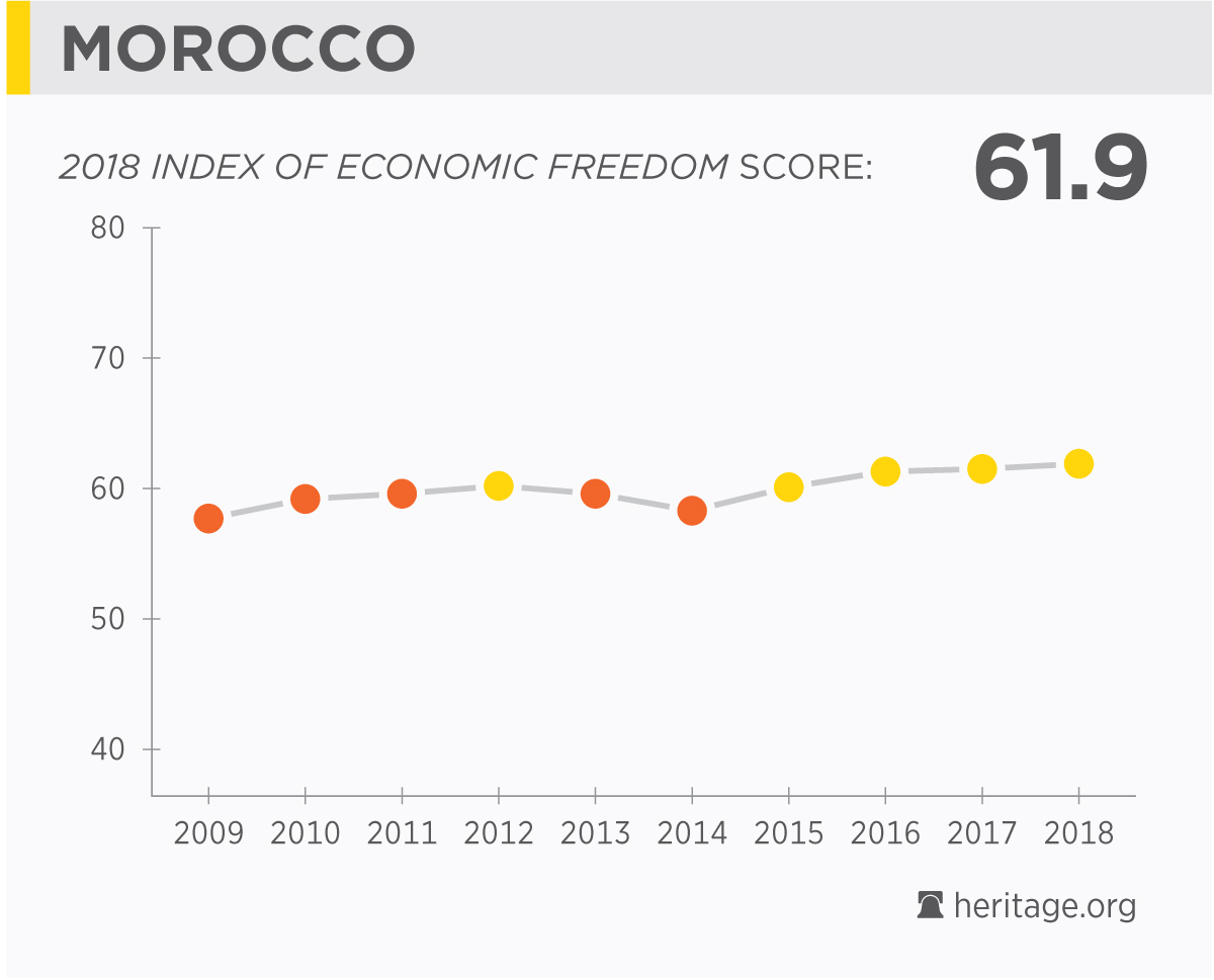 Population of Morocco: features, numbers, employment and interesting facts