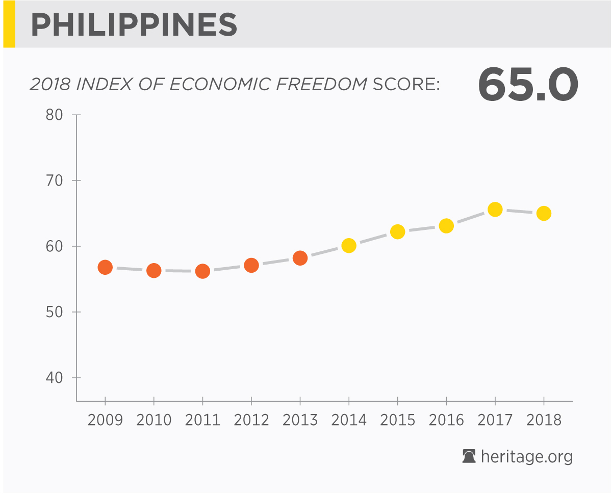 Philippines Economy Population Gdp Inflation Business Trade