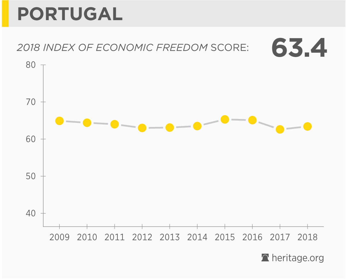 Portugal economy population gdp inflation business trade fdi countrys score over time publicscrutiny Image collections