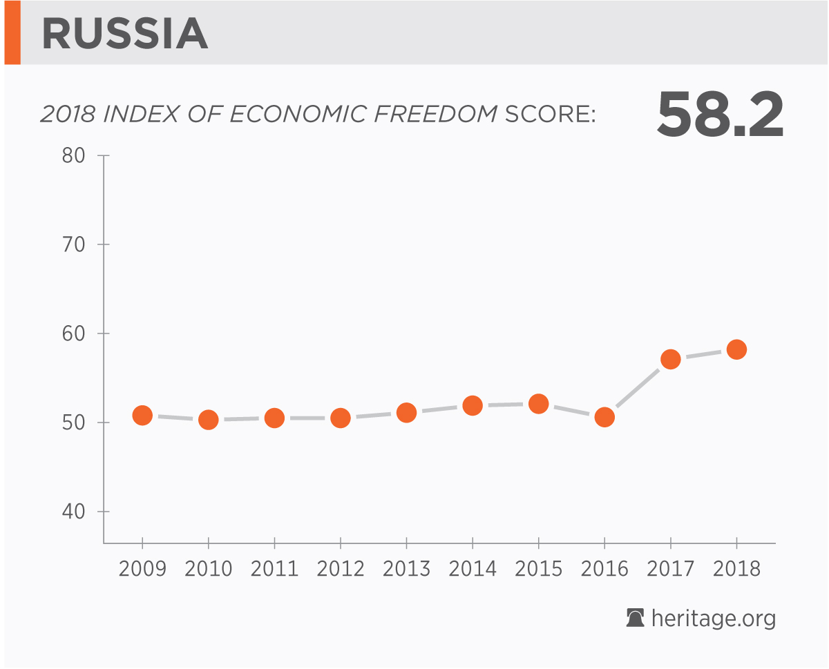 Structure of the economy of Russia