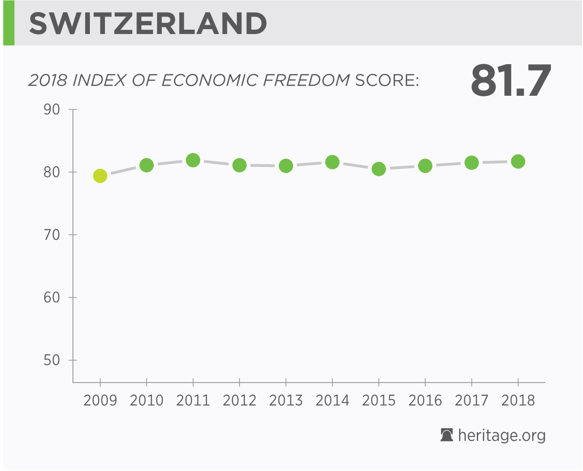 Economy of Switzerland: the basis, structure and features