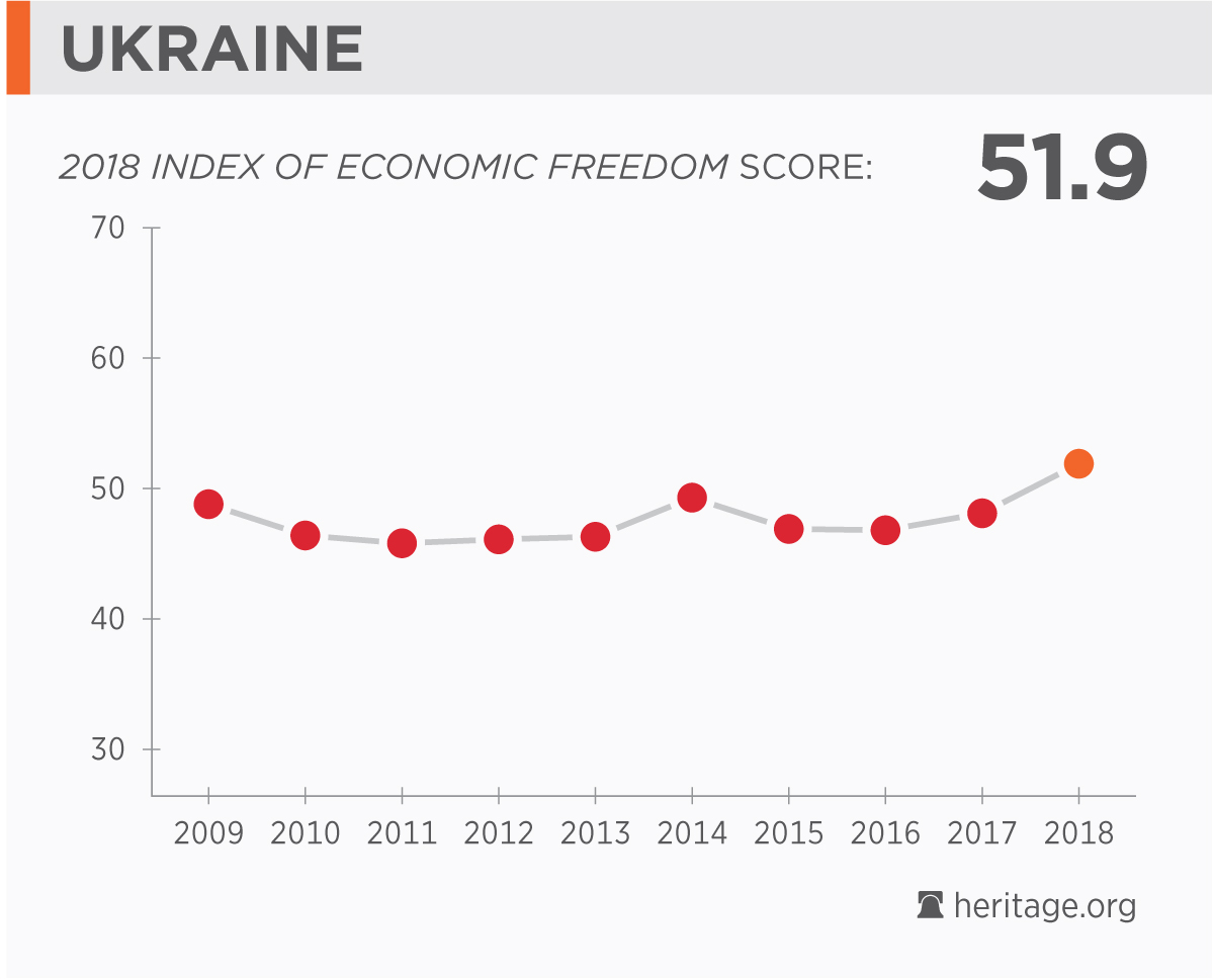 ukraine economy population gdp inflation business trade fdi  country s score over time