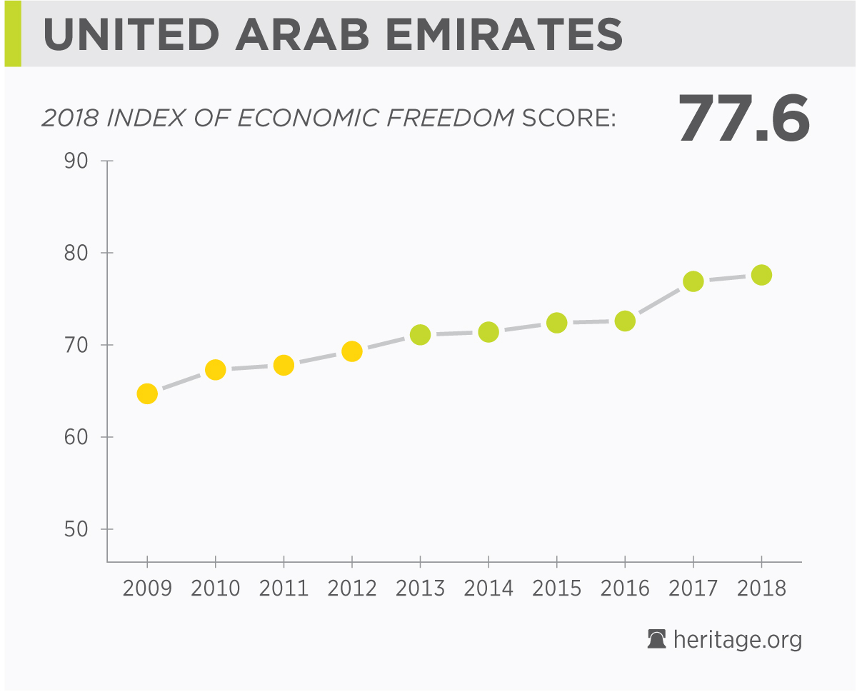 unemployment in uae Actual data tables and historical charts for: -  plus search results, country stats, indicator forecasts, economic calendar and news for: united arab emirates unemployment rate forecast.