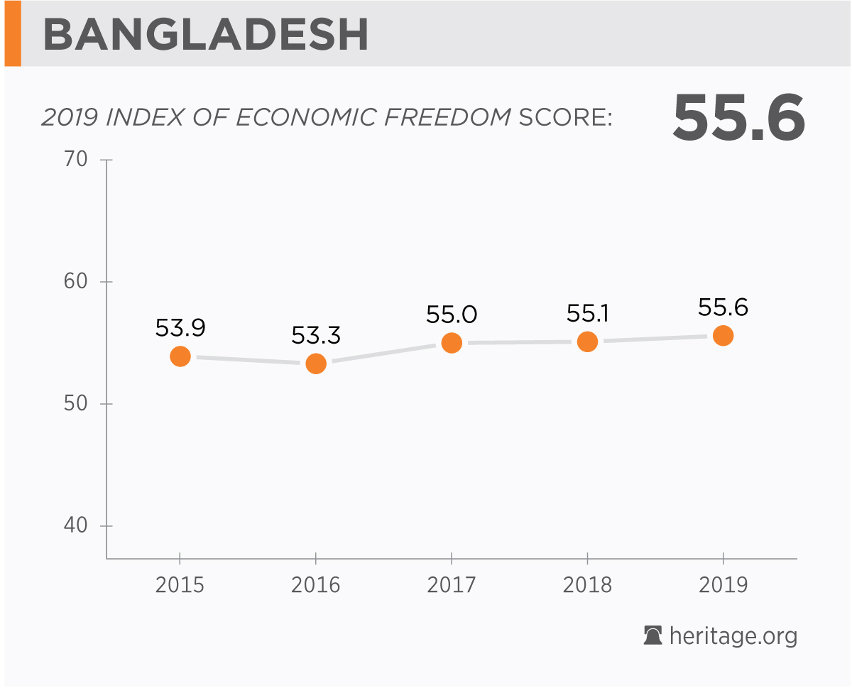 Bangladesh Economy: Population, GDP, Inflation, Business