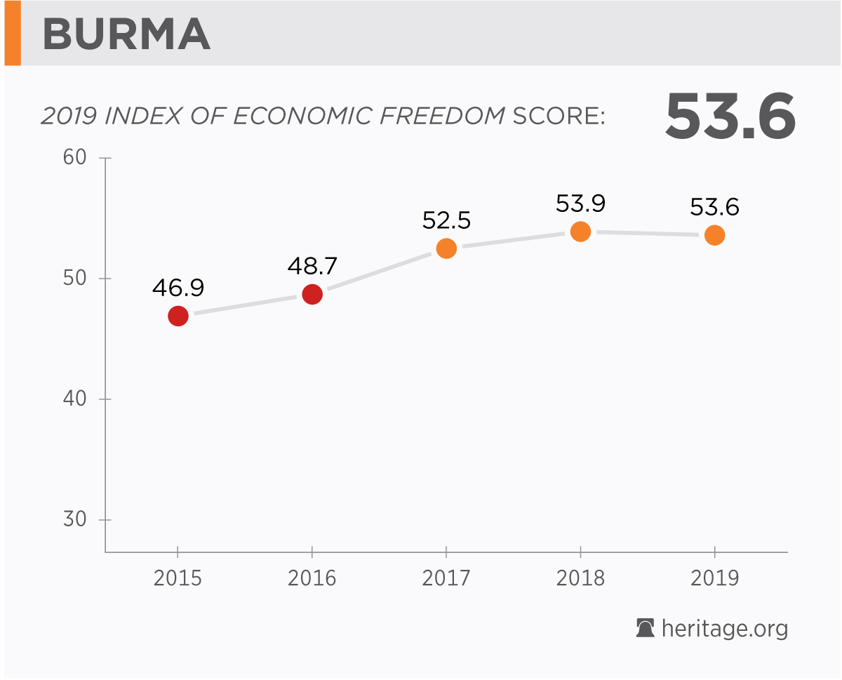 Burma Economy: Population, GDP, Inflation, Business, Trade